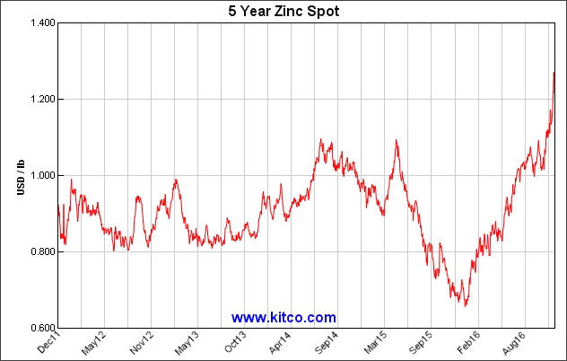 Take a look at zinc
